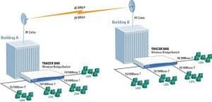 Enlace wifi entre redes