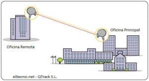 enlace entre oficinas wifi